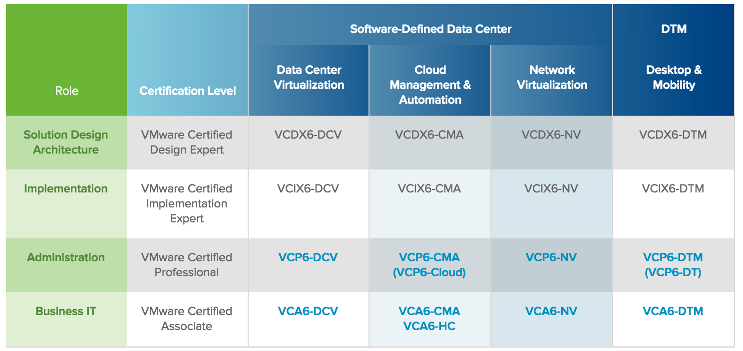 VMware Certified Professional 6.5 – Data Center Virtualization (VCP6 ...